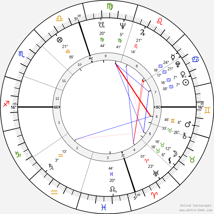 Pat Morita - Birth horoscope chart