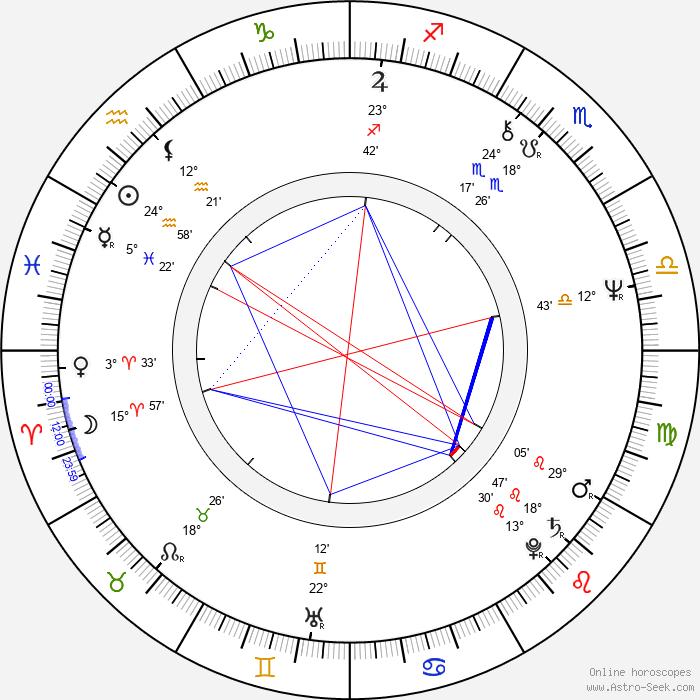 Pat O'Brien - Birth horoscope chart