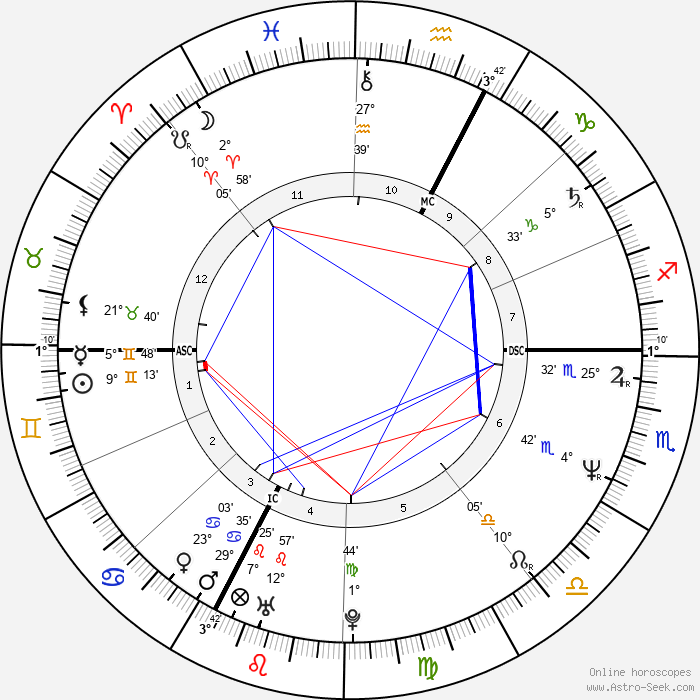 Pat Porter - Birth horoscope chart