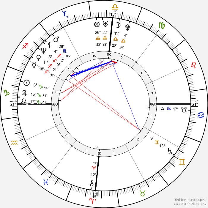 Pat Rafter - Birth horoscope chart