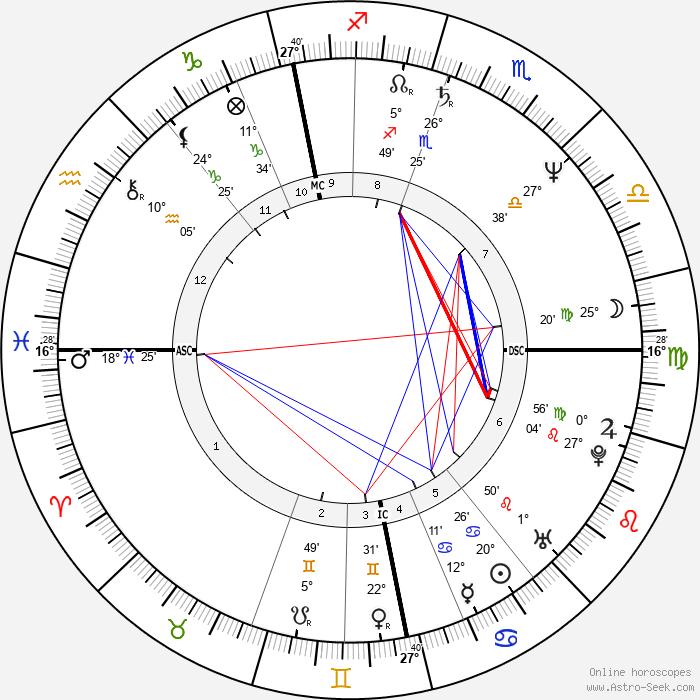 Pate Mustajärvi - Birth horoscope chart