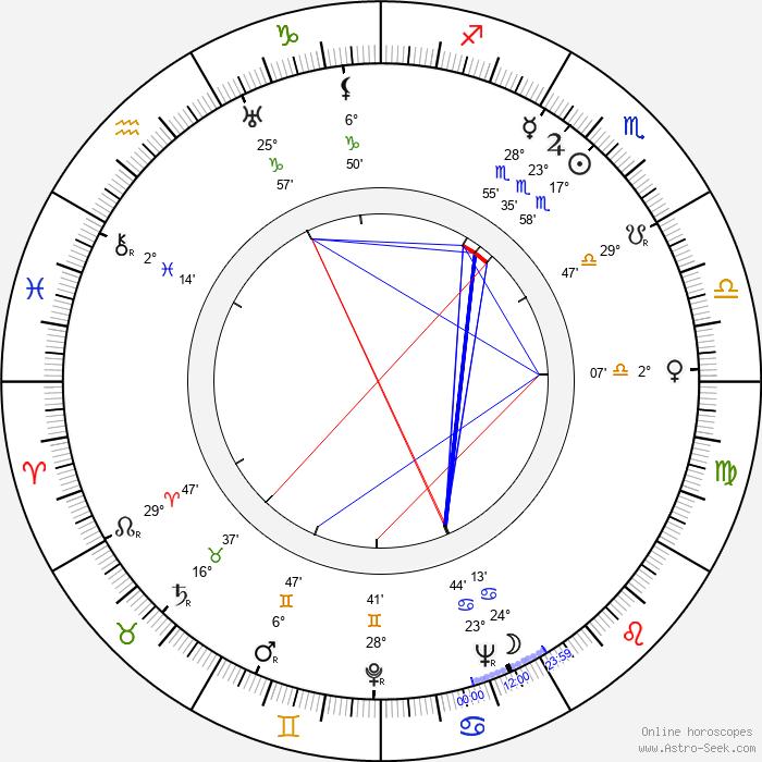 Patric Knowles - Birth horoscope chart