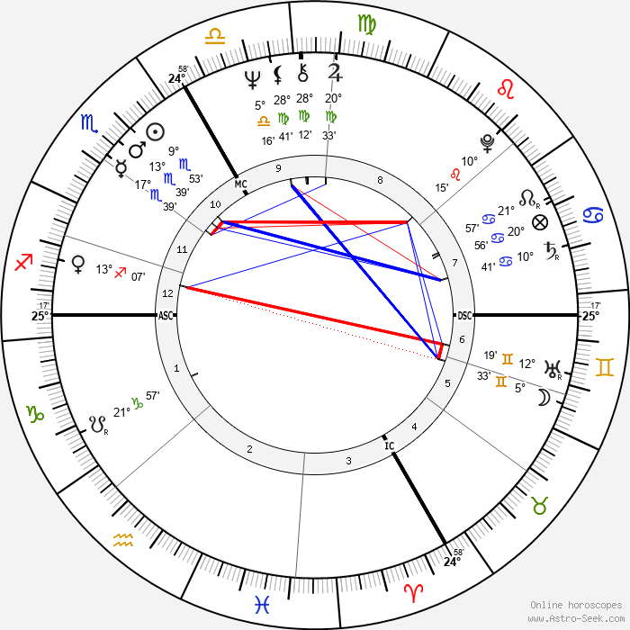 Patrice Chéreau - Birth horoscope chart