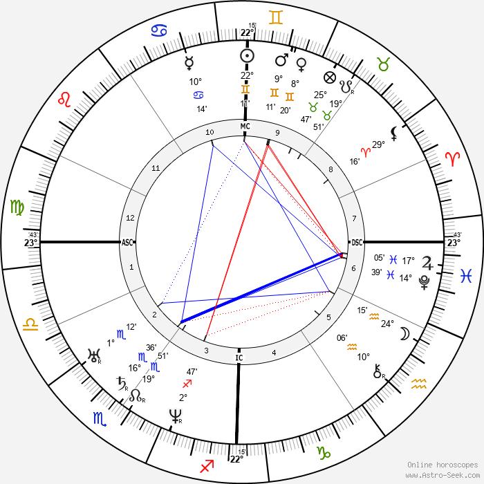Patrice Maurice Mac-Mahon - Birth horoscope chart