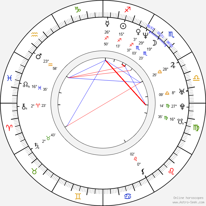 Patrice O'Neal - Birth horoscope chart