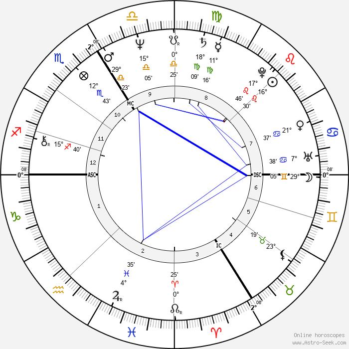 Patrice Petitallot - Birth horoscope chart