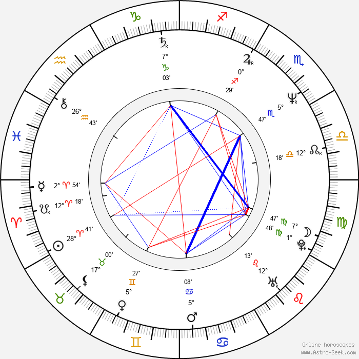 Patricia Charbonneau - Birth horoscope chart