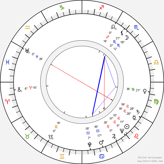 Patricia Dane - Birth horoscope chart