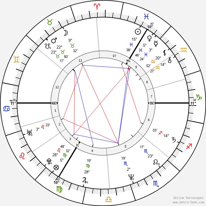Patricia Dupas - Birth horoscope chart