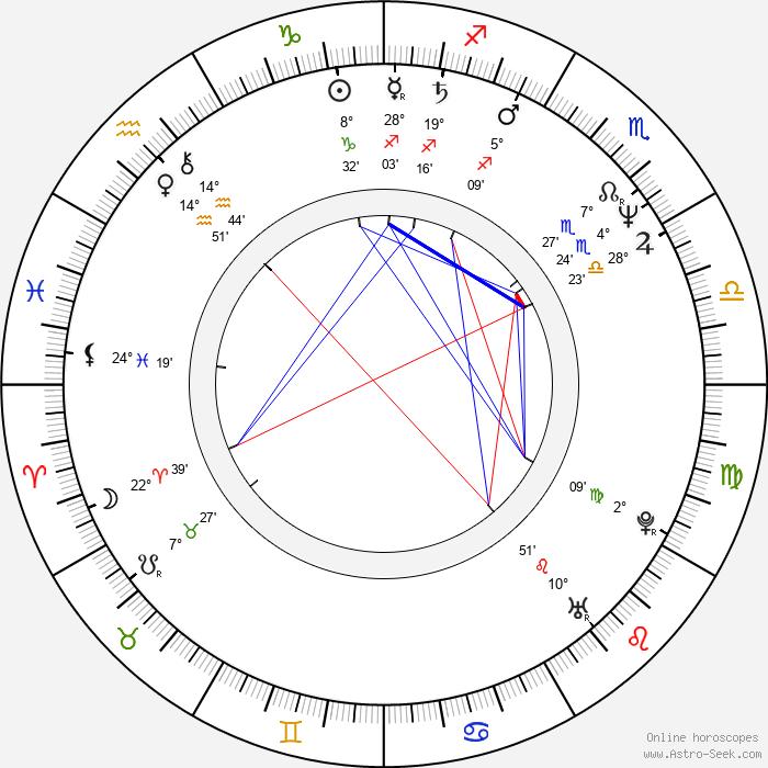 Patricia Kalember - Birth horoscope chart