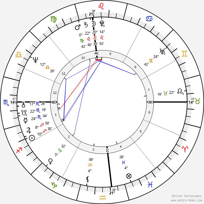 Patricia Krenwinkel - Birth horoscope chart
