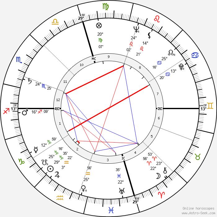 Patricia Neal - Birth horoscope chart