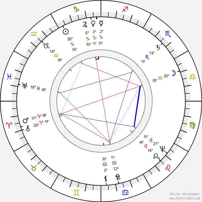 Patricia Owens - Birth horoscope chart