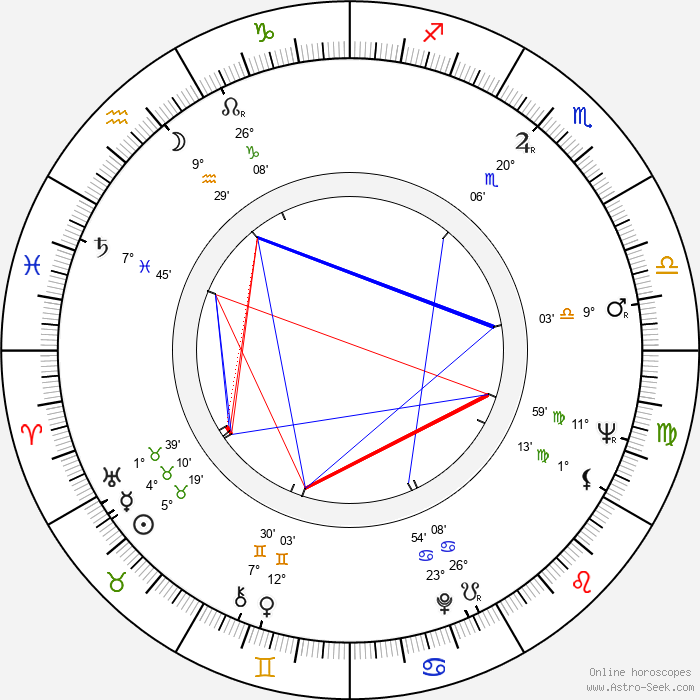 Patricia Reilly Giff - Birth horoscope chart