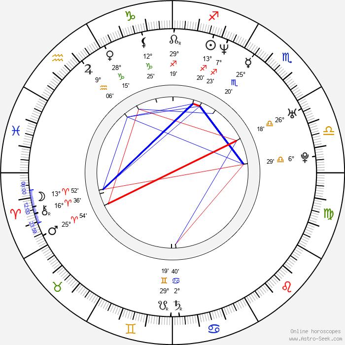 Patricio Borghetti - Birth horoscope chart