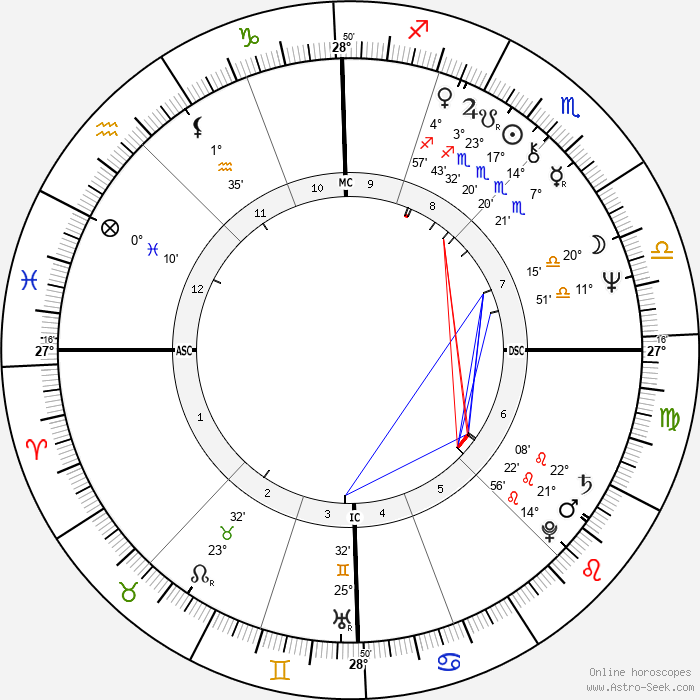 Patrick Berger - Birth horoscope chart