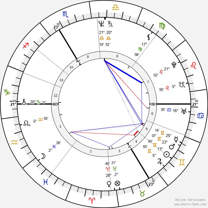 Patrick Blanc - Birth horoscope chart