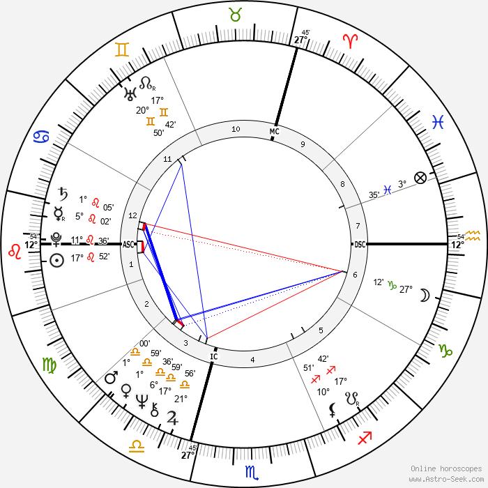 Patrick Bouchitey - Birth horoscope chart