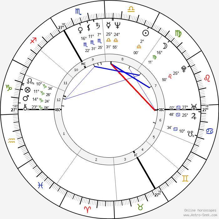 Patrick Braoudé - Birth horoscope chart