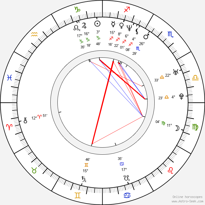 Patrick Brennan - Birth horoscope chart