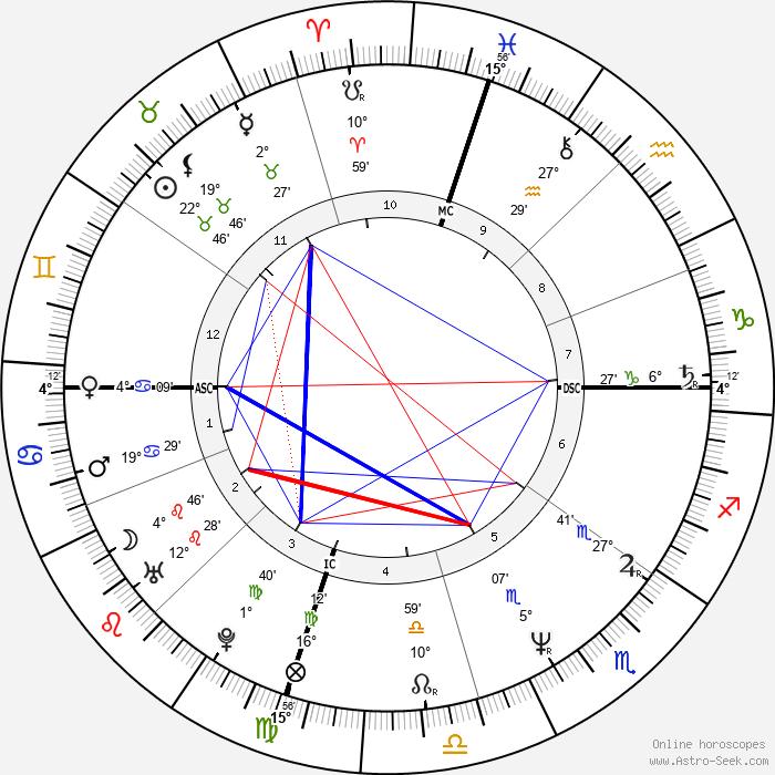 Patrick Bruel - Birth horoscope chart