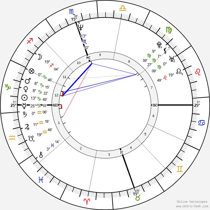 Patrick Cassidy - Birth horoscope chart