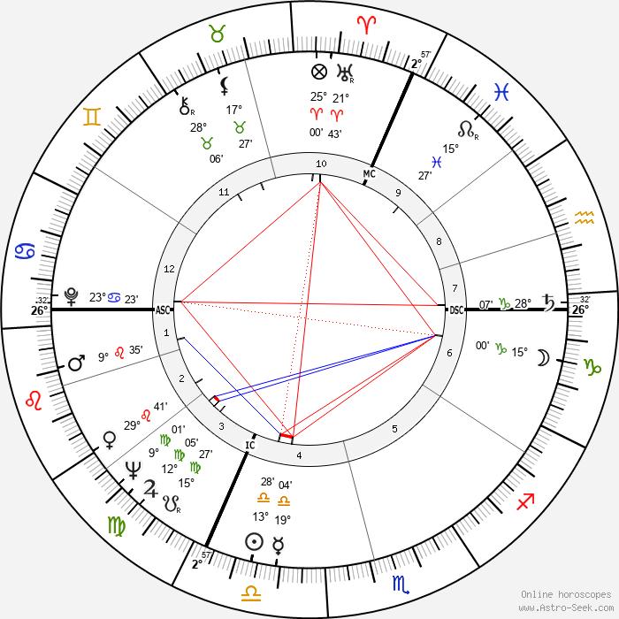 Patrick Cauvin - Birth horoscope chart