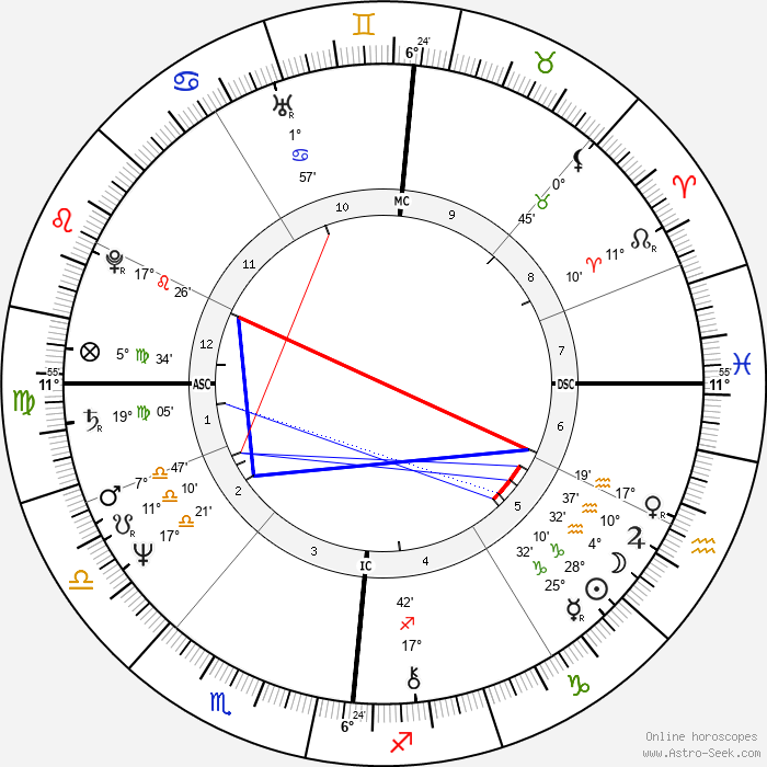 Patrick Couvreur - Birth horoscope chart
