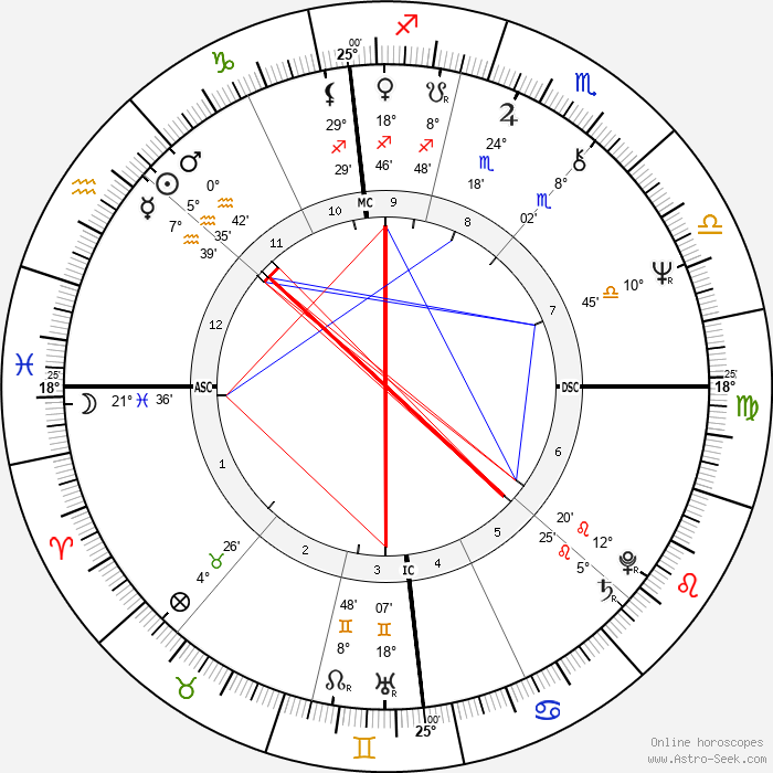 Patrick Dewaere - Birth horoscope chart
