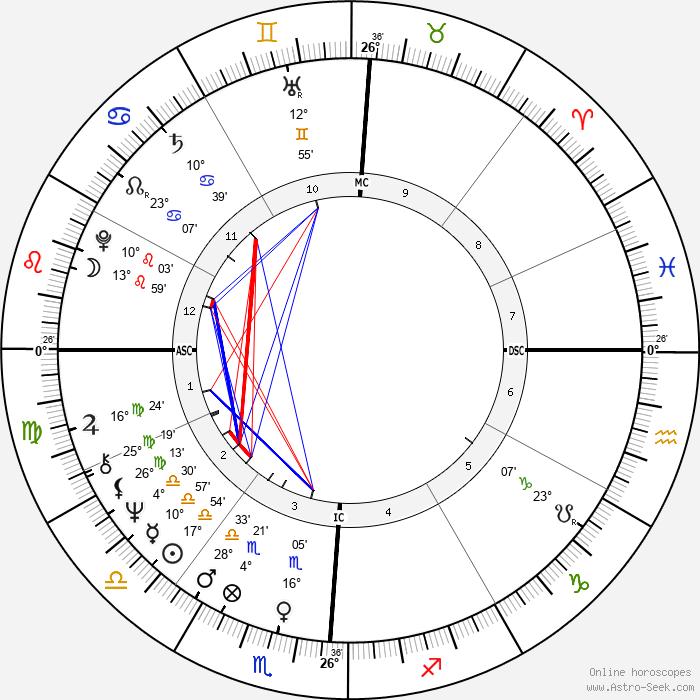 Patrick Flanagan - Birth horoscope chart