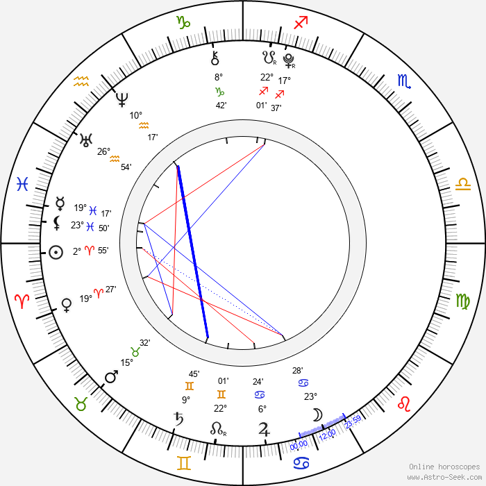Patrick Graham - Birth horoscope chart