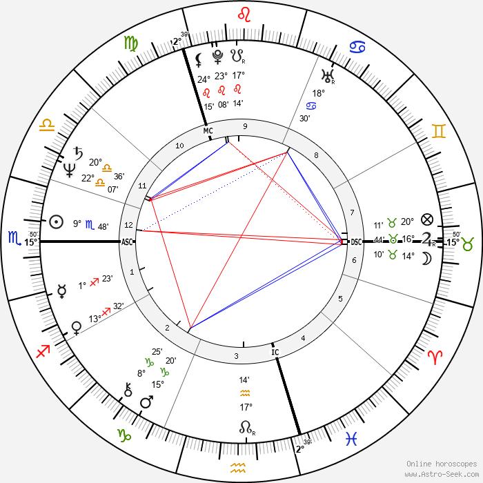 Patrick Haemers - Birth horoscope chart