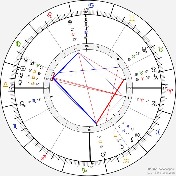 Patrick Kearney - Birth horoscope chart