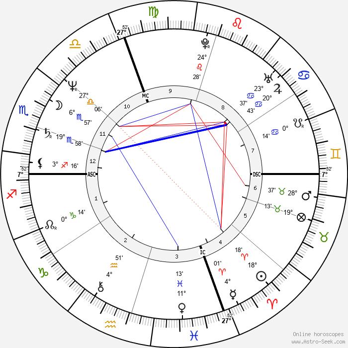 Patrick Mennucci - Birth horoscope chart