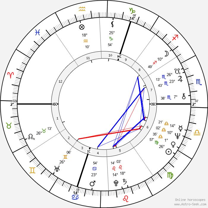 Patrick Poivre d'Arvor - Birth horoscope chart