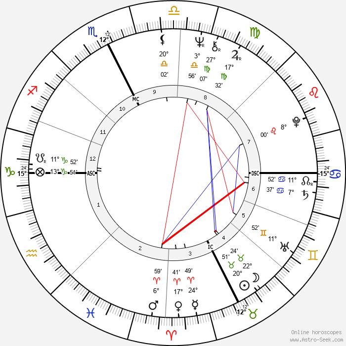Patrick Ricard - Birth horoscope chart