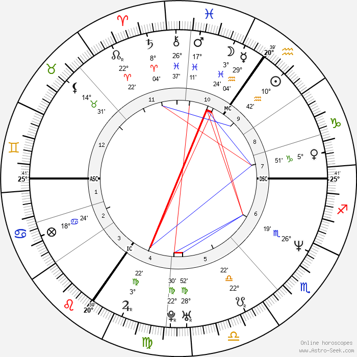 Patrick Stevens - Birth horoscope chart