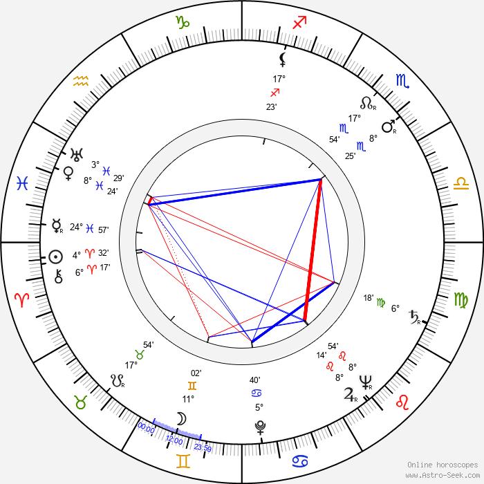 Patrick Troughton - Birth horoscope chart