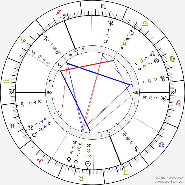 Patrick Vendeput - Birth horoscope chart