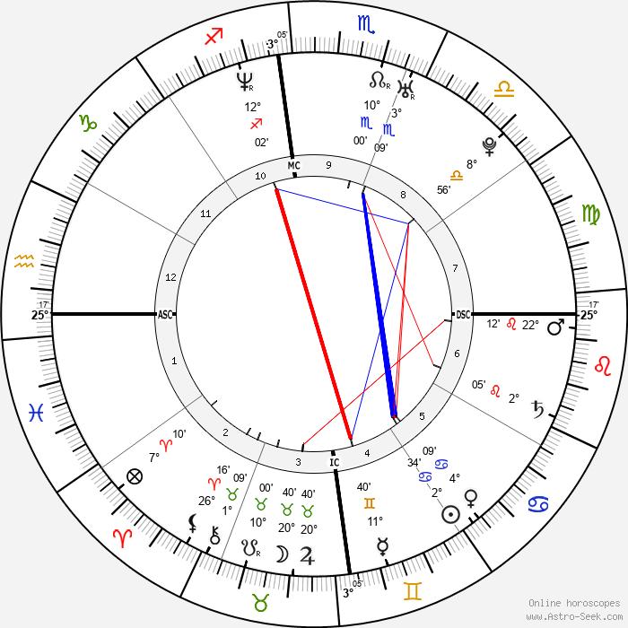 Patrick Vieira - Birth horoscope chart