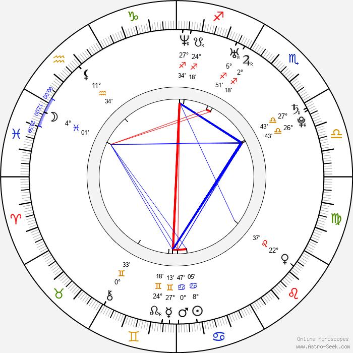 Patrick Wolf - Birth horoscope chart