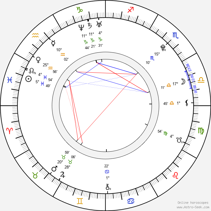 Patrik Děrgel - Birth horoscope chart