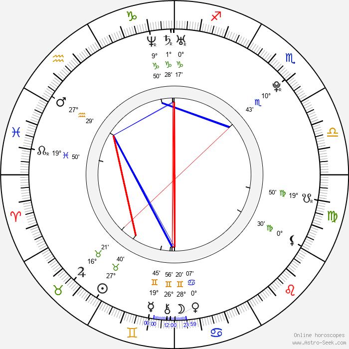 Patrik Ulrich - Birth horoscope chart