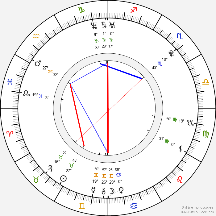 Patrik Ulrich - Birth horoscope chart