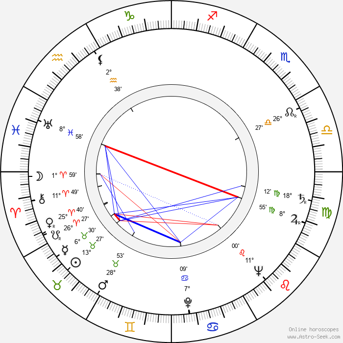 Patsy Garrett - Birth horoscope chart