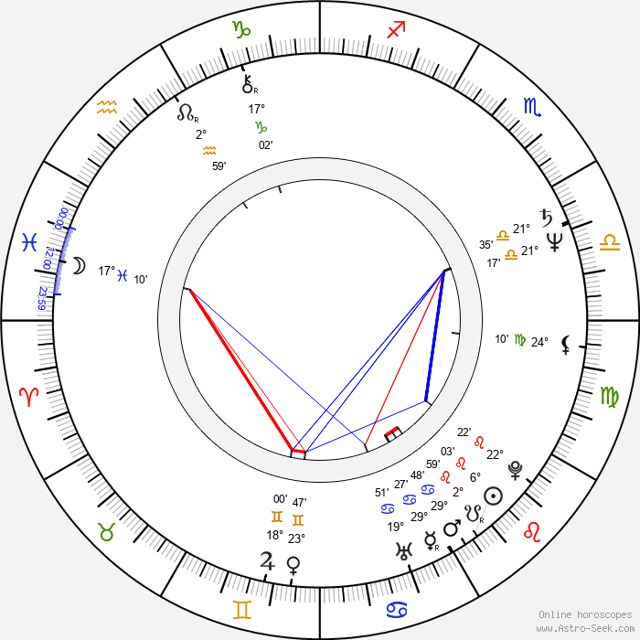 Patti Scialfa - Birth horoscope chart