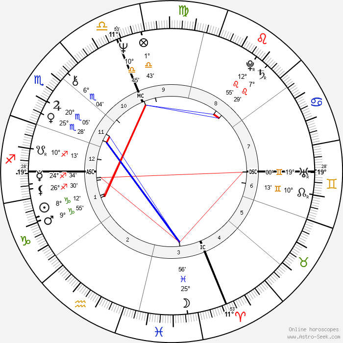 Patti Smith - Birth horoscope chart