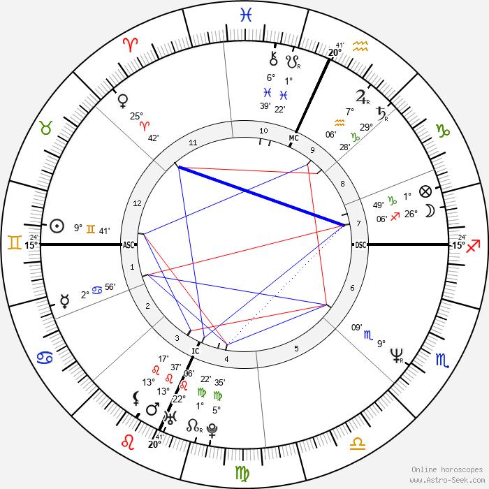 Patti Stanger - Birth horoscope chart