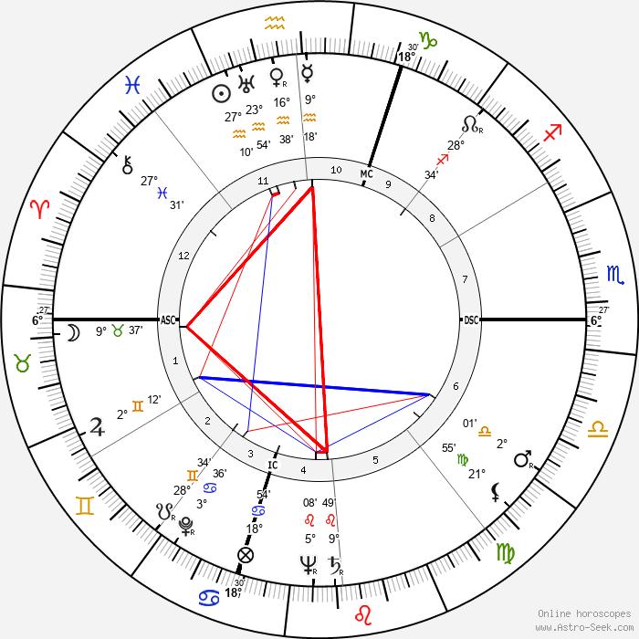 Patty Andrews - Birth horoscope chart