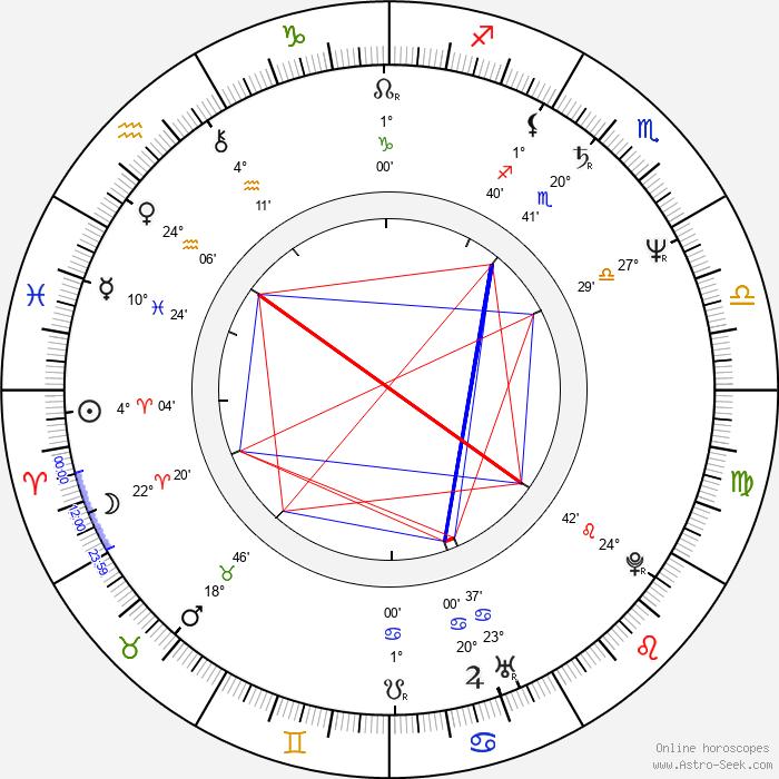 Patty Brard - Birth horoscope chart